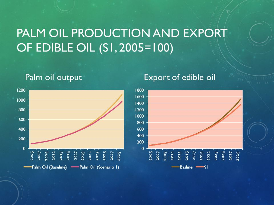 Palm Oil Production and Export of Edible Oil (S1, 2005=100)