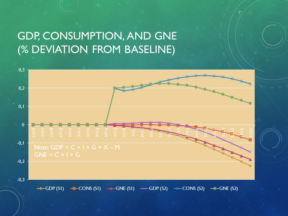 GDP, Consumption, and GNE (% deviation from baseline)