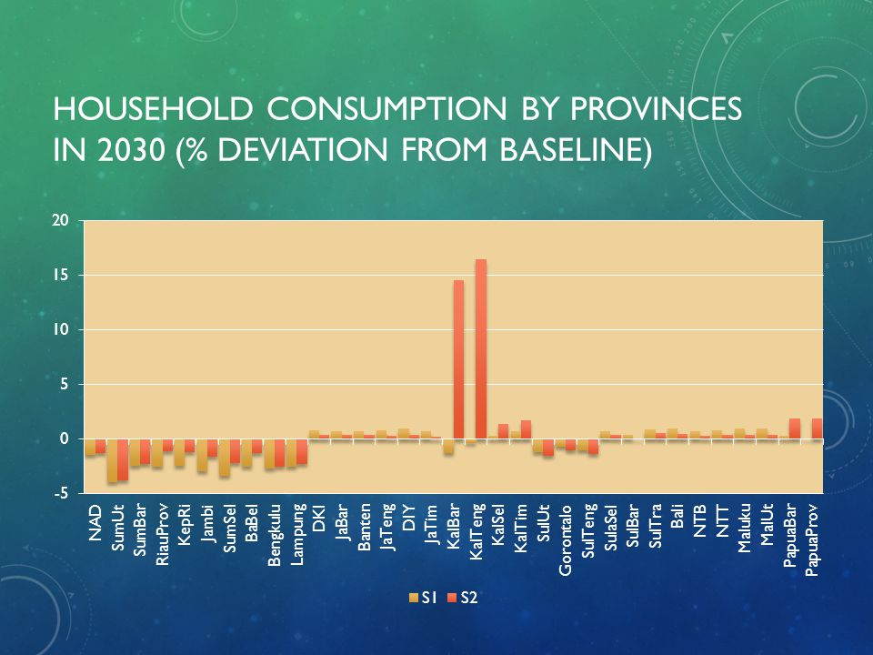 Household consumption by provinces in 2030 (% deviation from baseline)