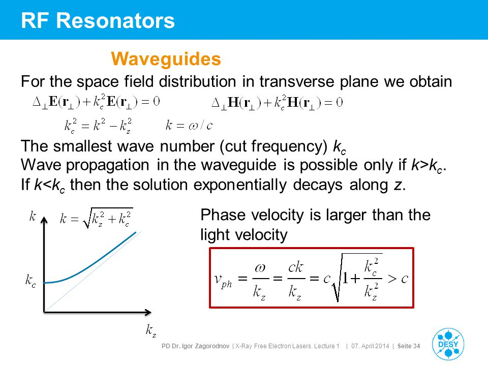 RF Resonators Waveguides