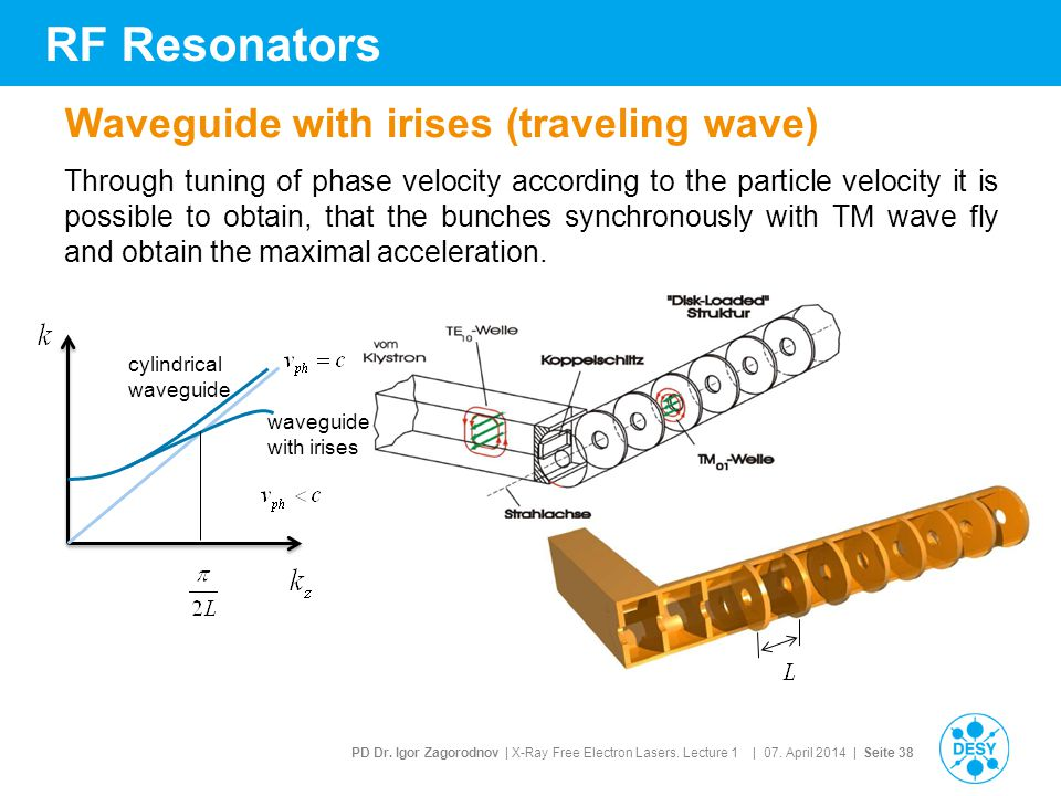 RF Resonators Waveguide with irises (traveling wave)