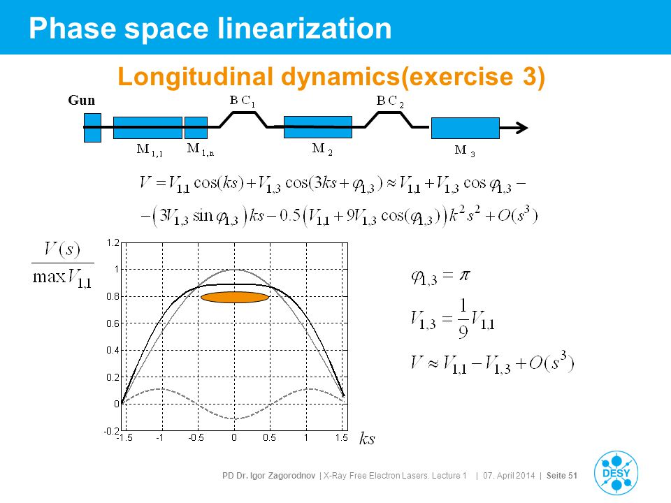 Phase space linearization