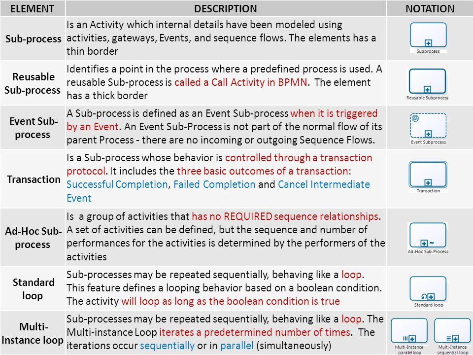 Type of Subprocess ELEMENT DESCRIPTION NOTATION Sub-process