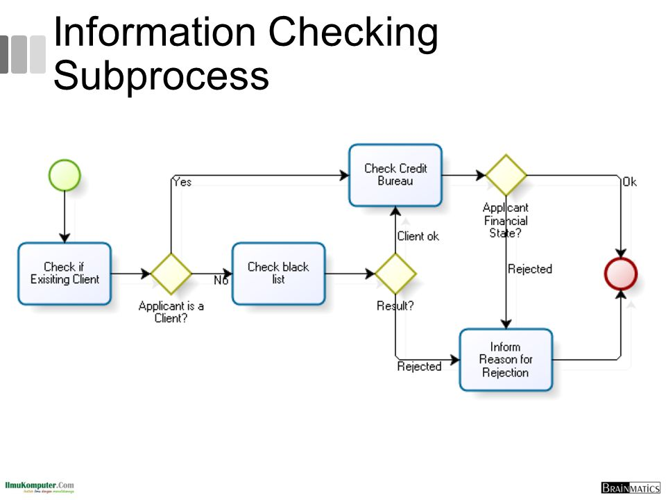 Information Checking Subprocess