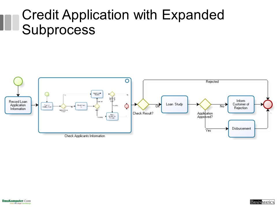 Credit Application with Expanded Subprocess