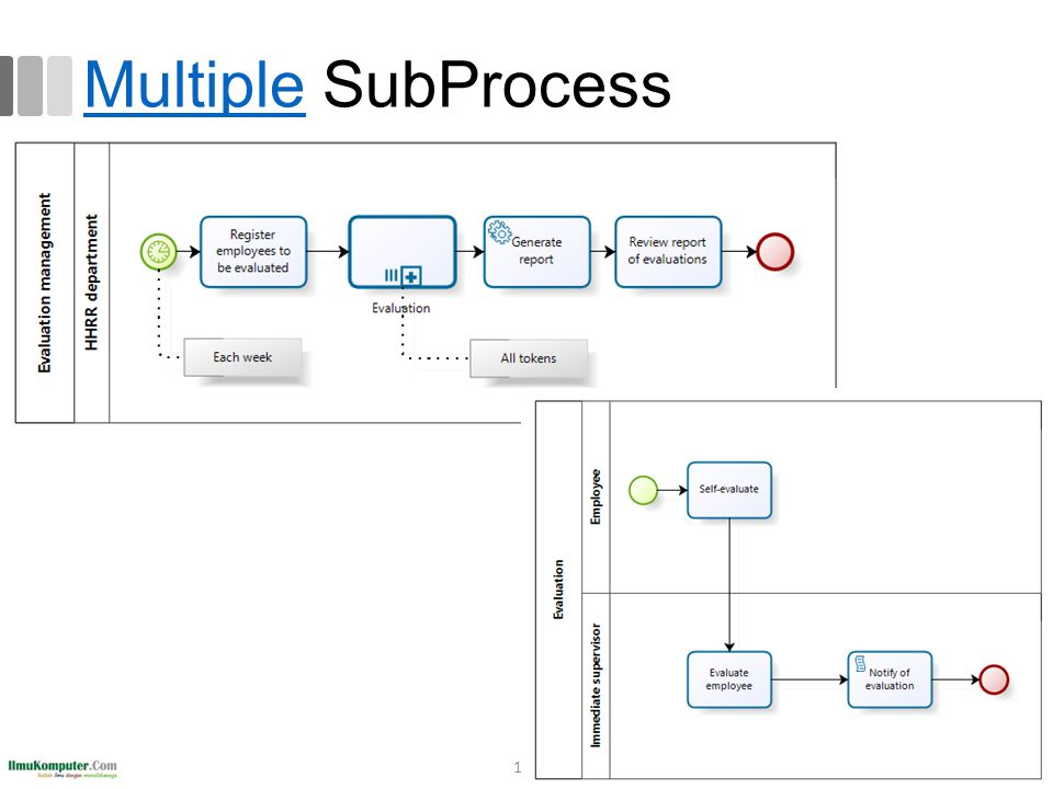 Multiple SubProcess