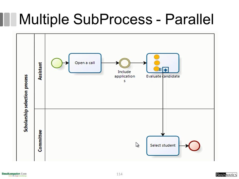 Multiple SubProcess - Parallel