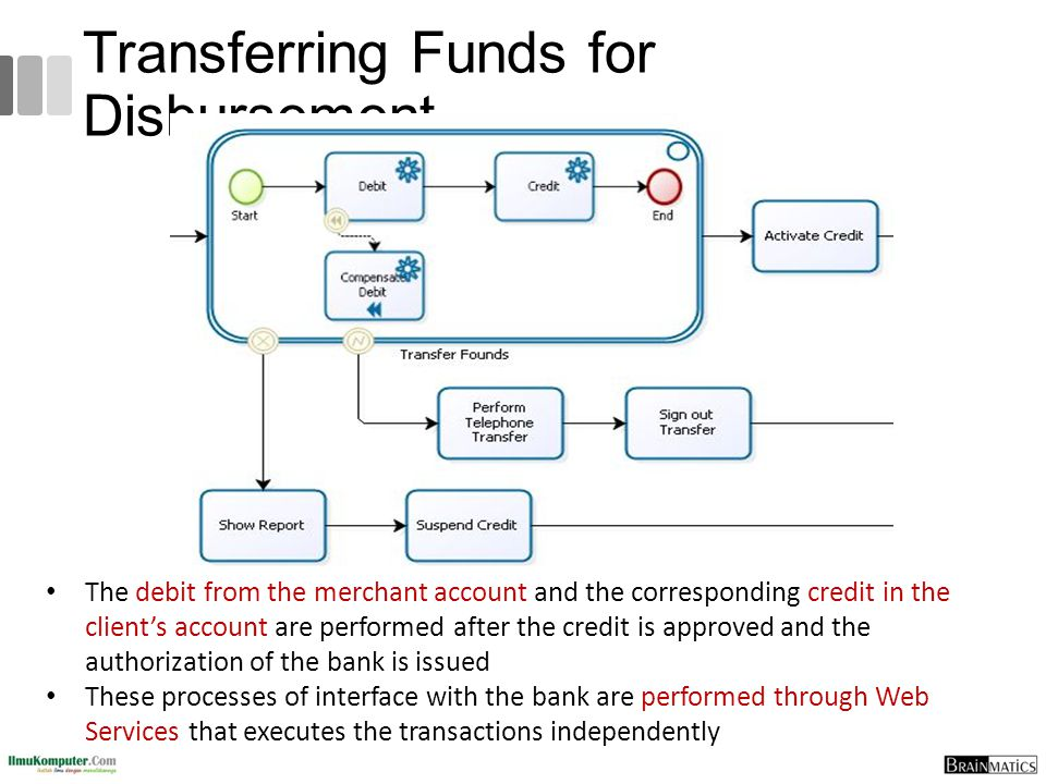 Transferring Funds for Disbursement