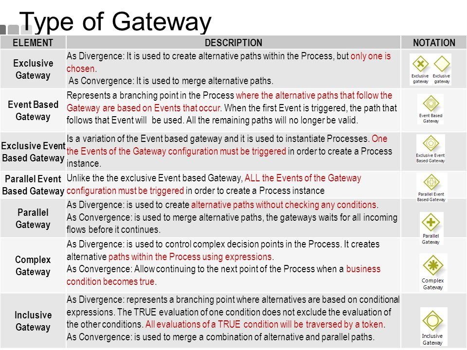 Exclusive Event Based Gateway Parallel Event Based Gateway