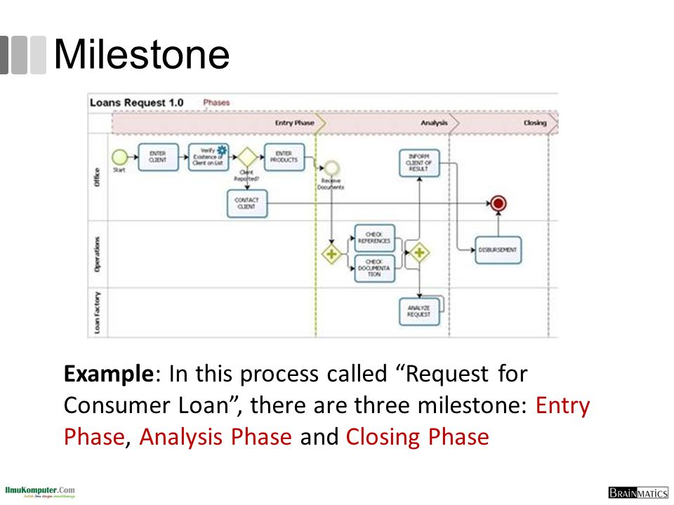 Milestone Example: In this process called Request for Consumer Loan , there are three milestone: Entry Phase, Analysis Phase and Closing Phase.