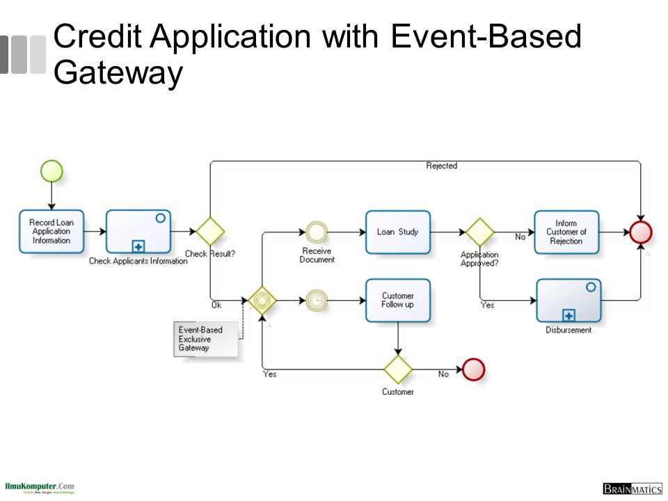 Credit Application with Event-Based Gateway