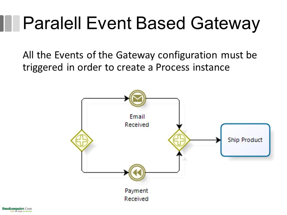 Paralell Event Based Gateway