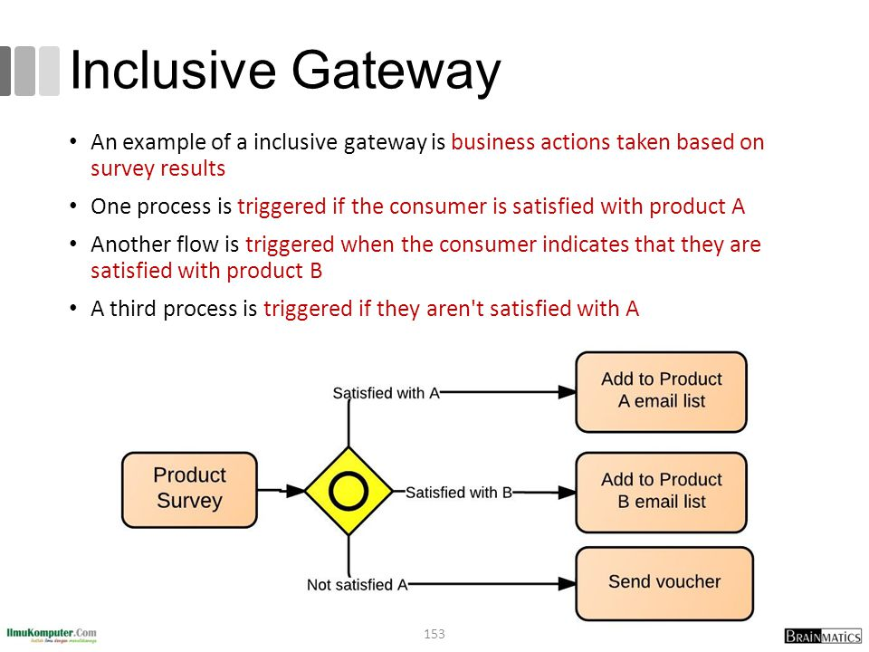 Inclusive Gateway An example of a inclusive gateway is business actions taken based on survey results.