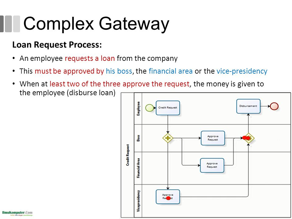 Complex Gateway Loan Request Process: