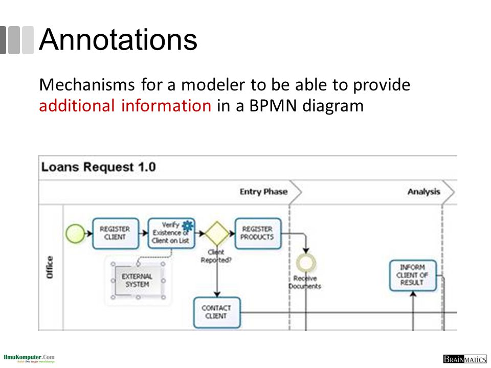 Annotations Mechanisms for a modeler to be able to provide additional information in a BPMN diagram.