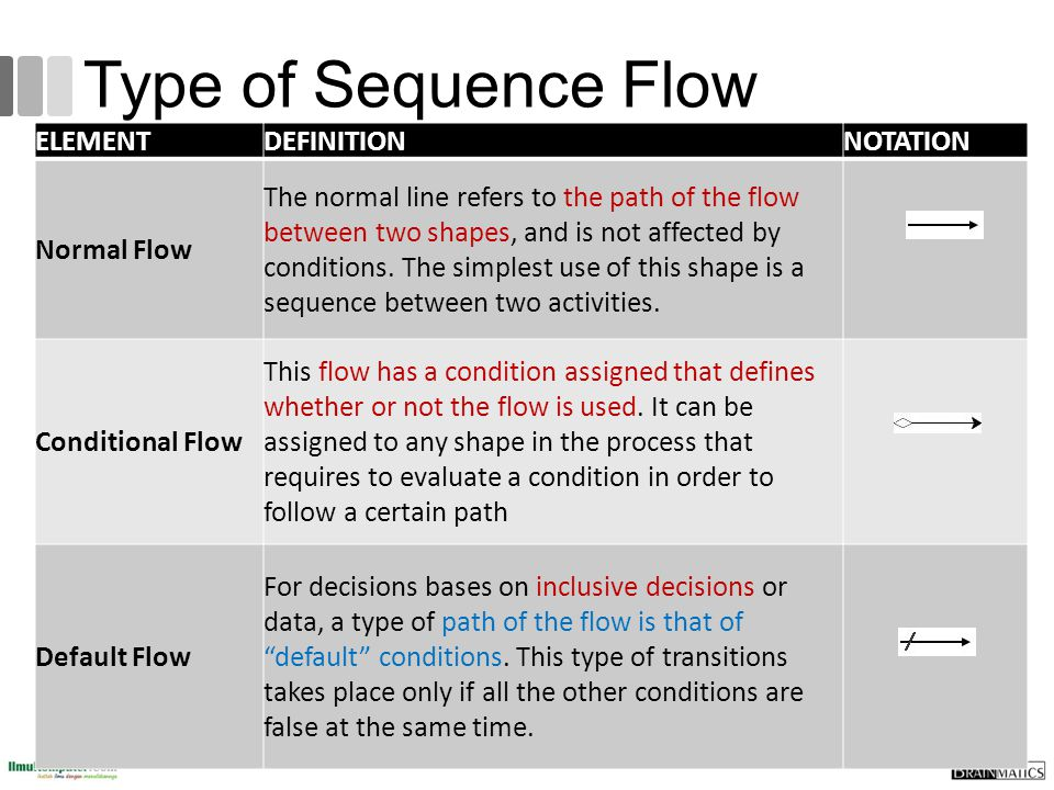 Type of Sequence Flow ELEMENT DEFINITION NOTATION Normal Flow