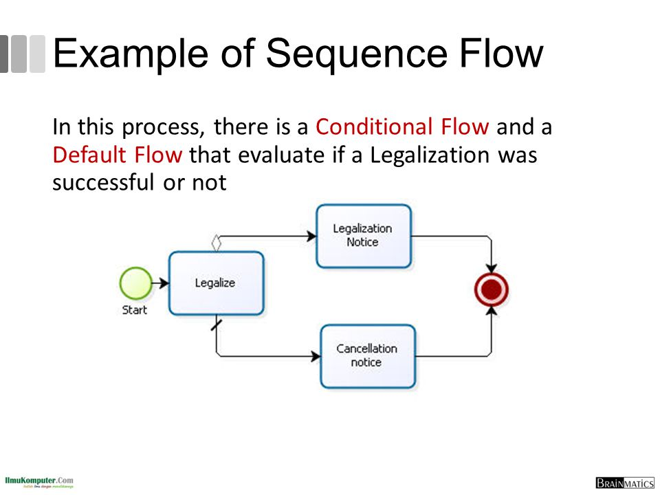 Example of Sequence Flow