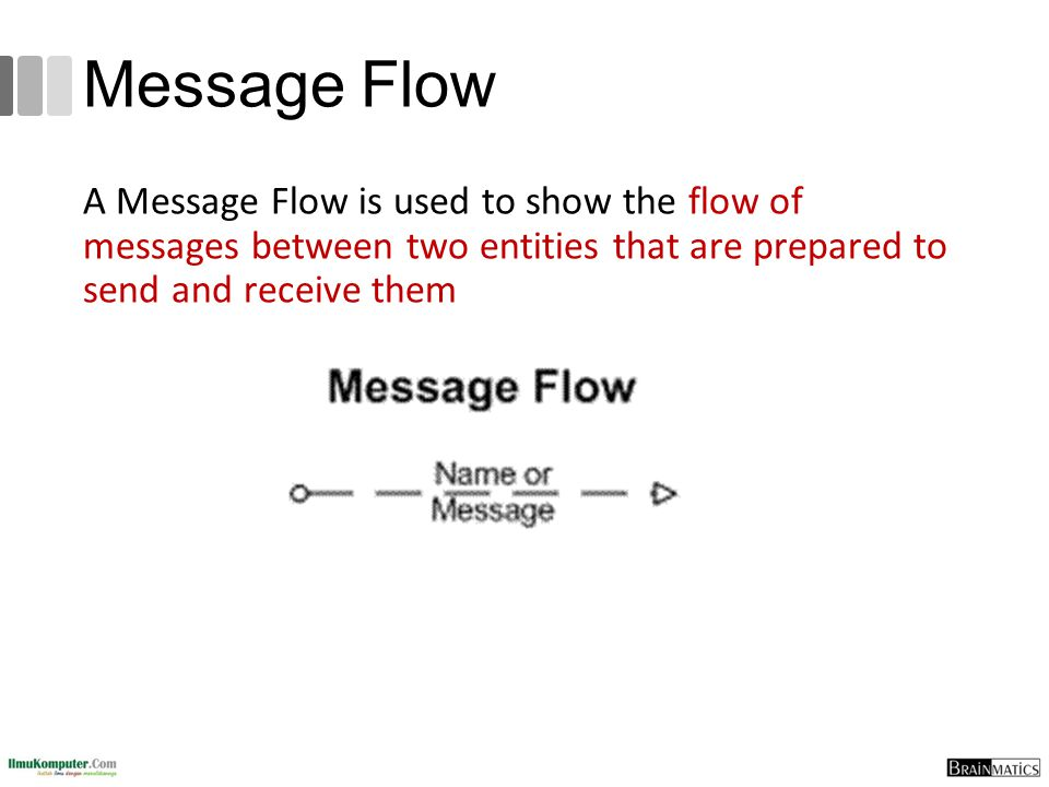 Message Flow A Message Flow is used to show the flow of messages between two entities that are prepared to send and receive them.