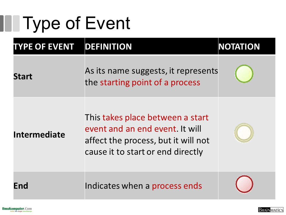Type of Event TYPE OF EVENT DEFINITION NOTATION Start