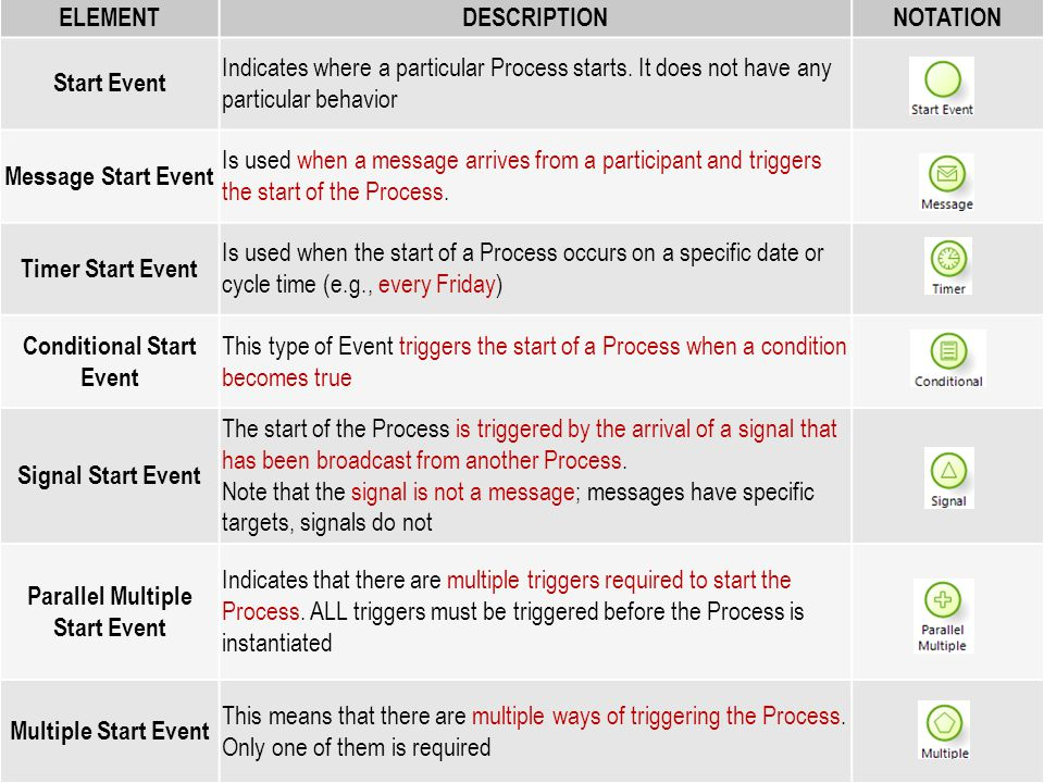 Conditional Start Event Parallel Multiple Start Event