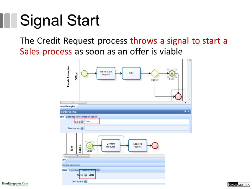 Signal Start The Credit Request process throws a signal to start a Sales process as soon as an offer is viable.