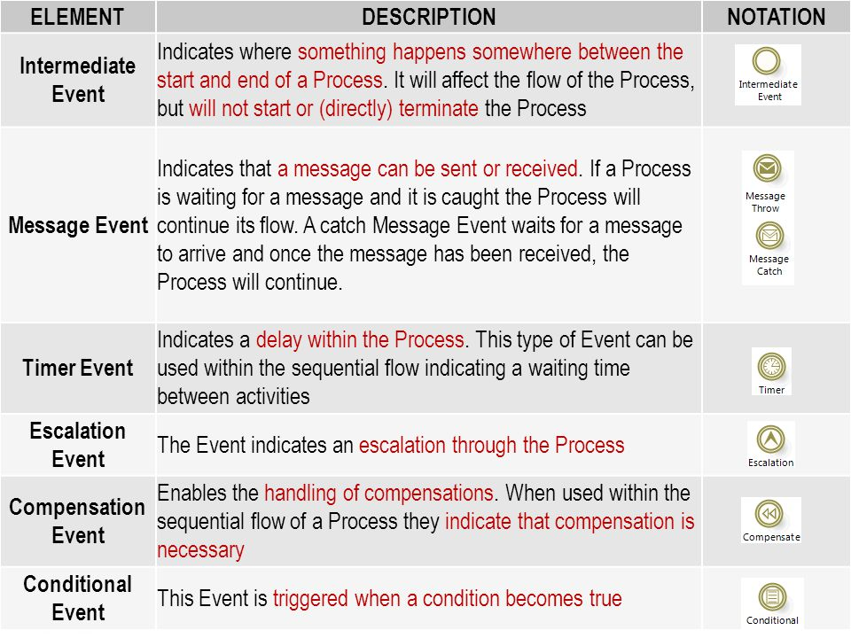 Type of Intermediate Event