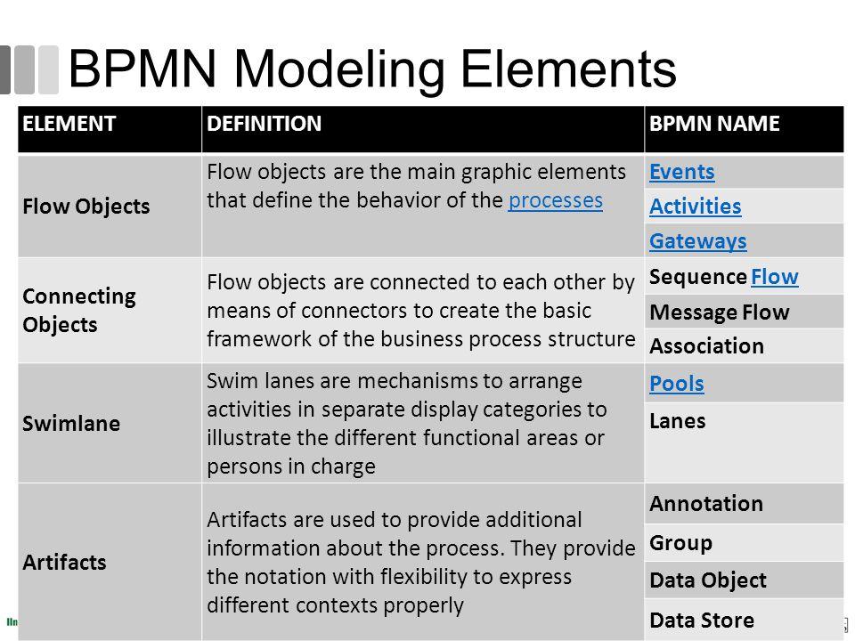 BPMN Modeling Elements