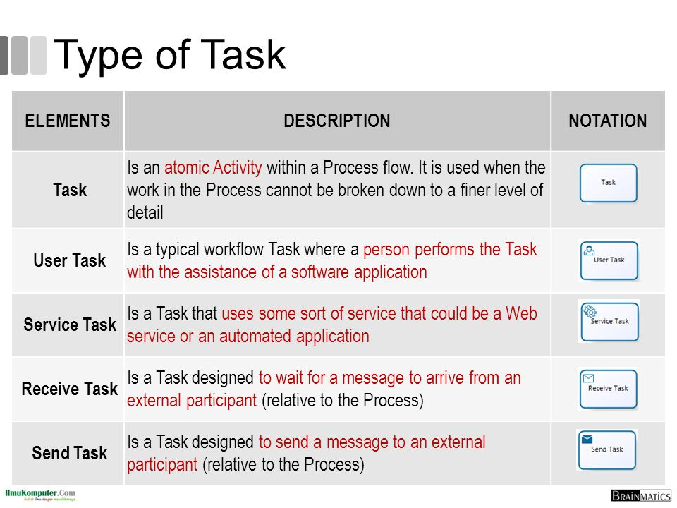 Type of Task ELEMENTS DESCRIPTION NOTATION Task