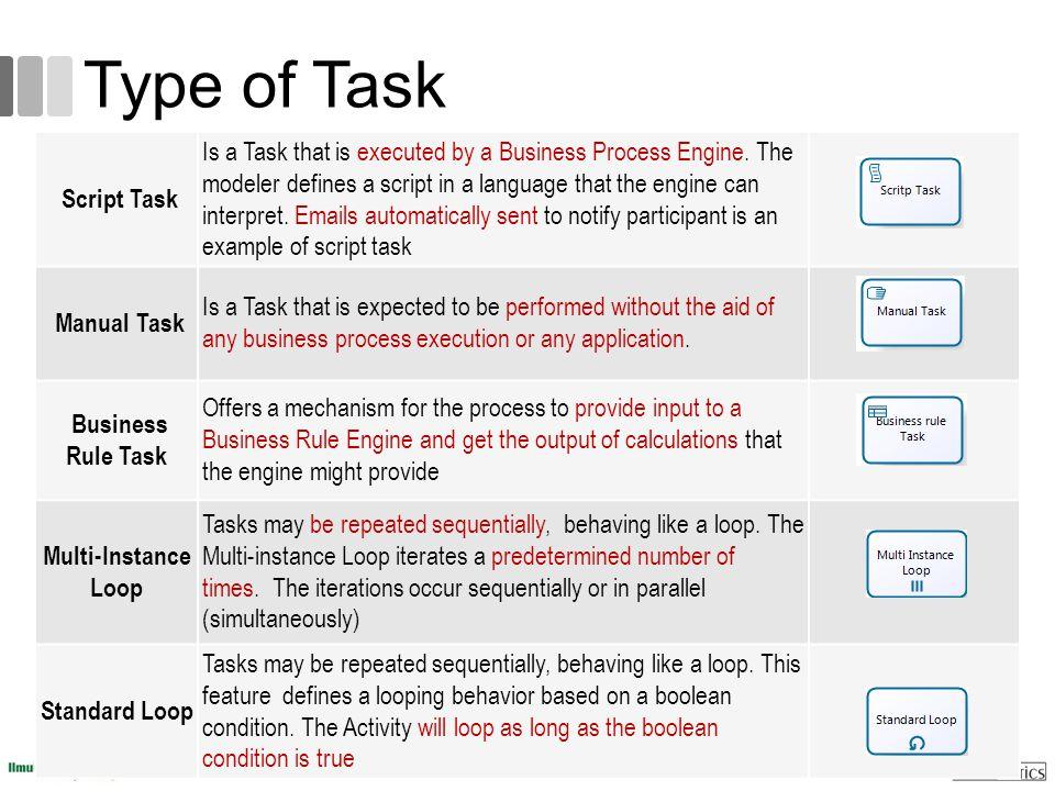 Type of Task Script Task.