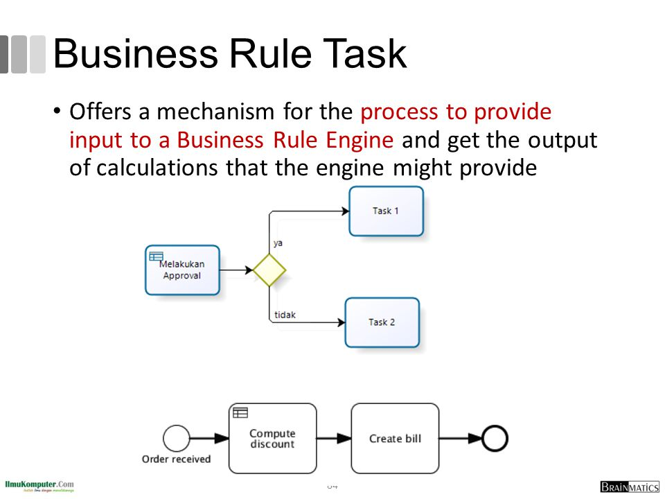 Business Rule Task