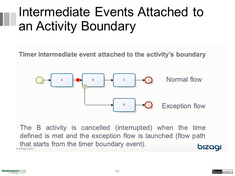 Intermediate Events Attached to an Activity Boundary