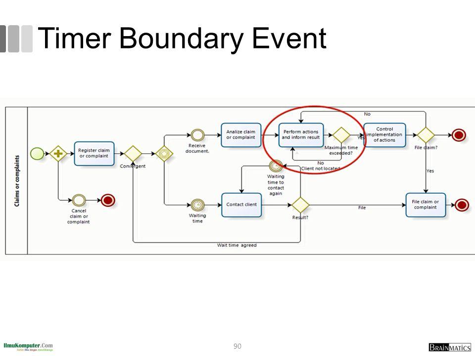 Timer Boundary Event