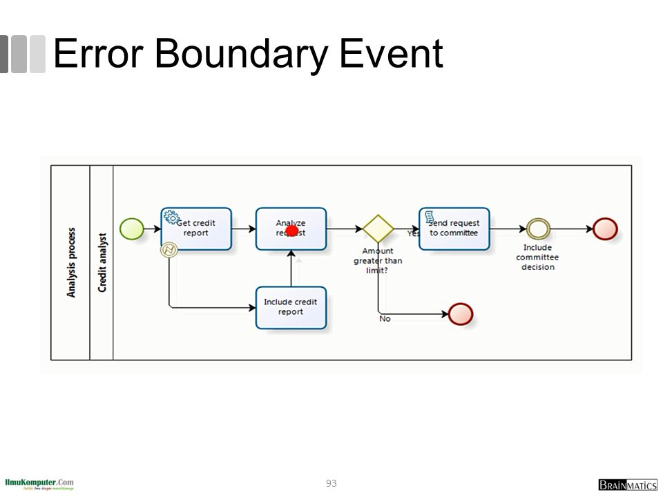 Error Boundary Event