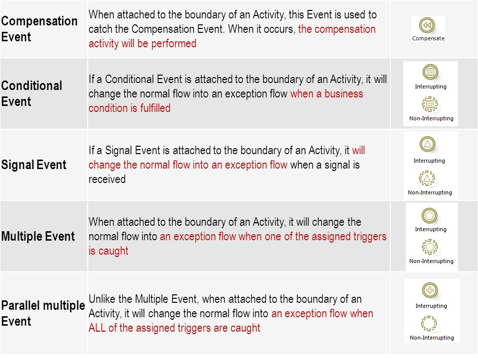 Parallel multiple Event