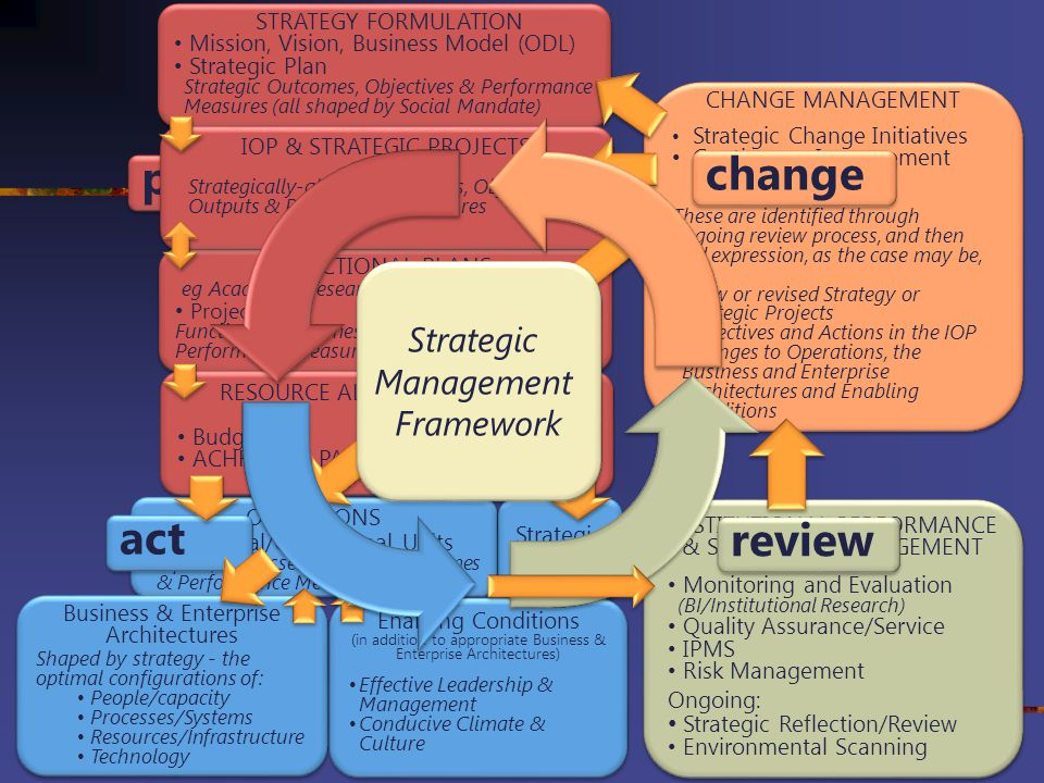 change plan act review Strategic Management Framework