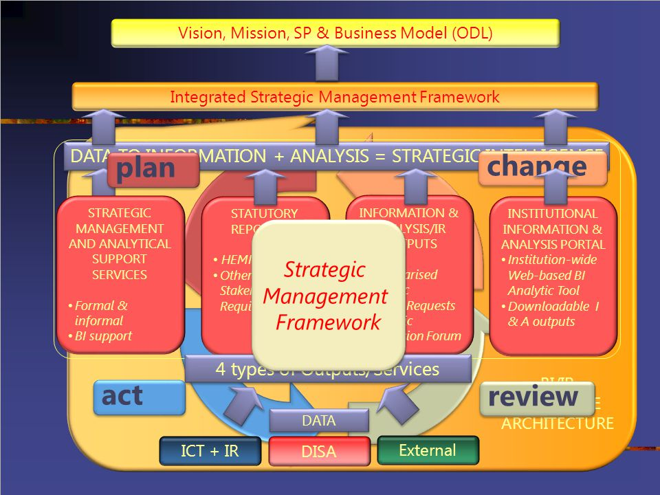 plan change act review Strategic Management Framework