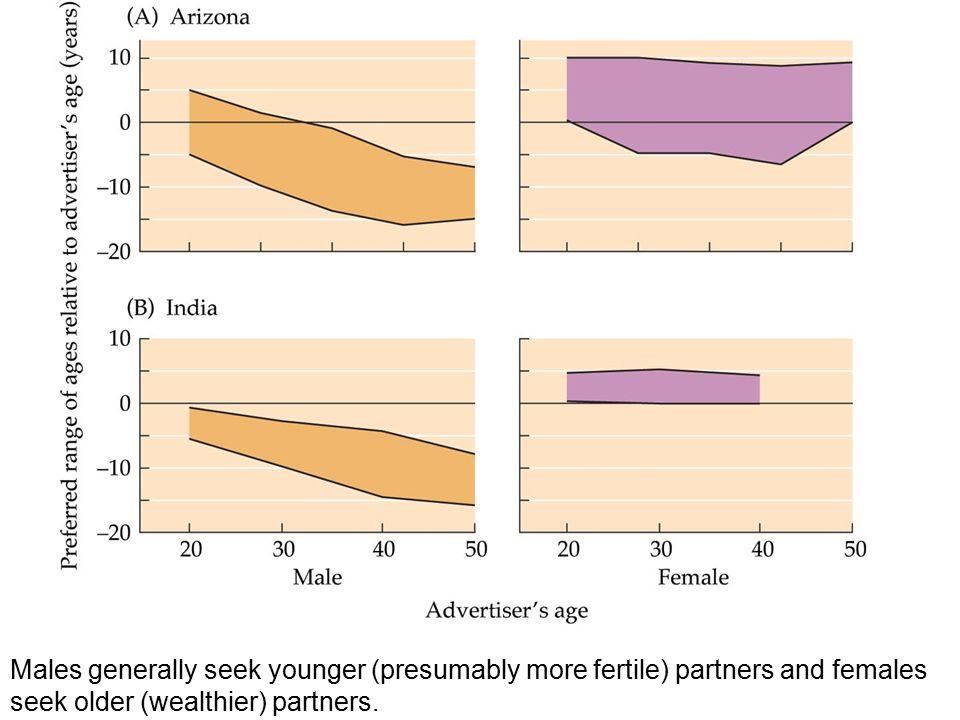 Adaptive mate preferences