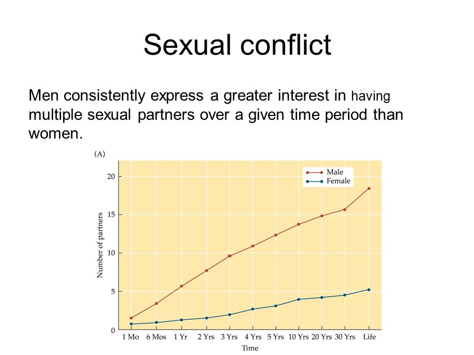 Sexual conflict Men consistently express a greater interest in having multiple sexual partners over a given time period than women.