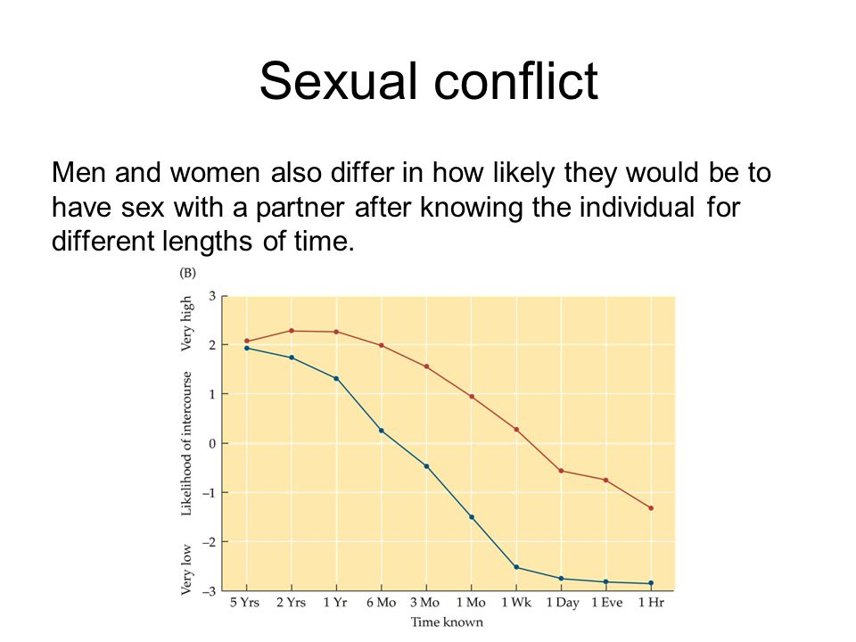 Sexual conflict