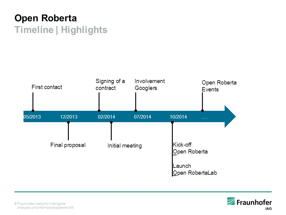 Open Roberta Timeline | Highlights