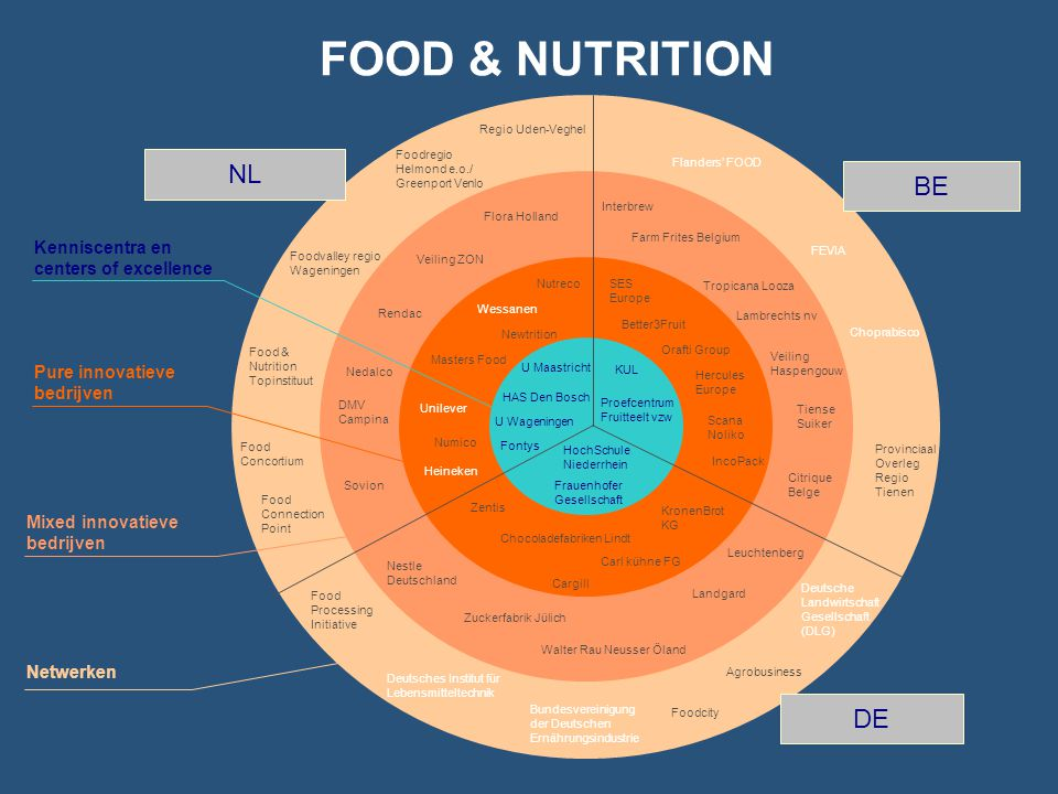 FOOD & NUTRITION NL BE DE Kenniscentra en centers of excellence