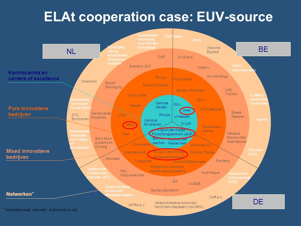 ELAt cooperation case: EUV-source