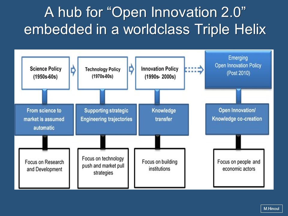 A hub for Open Innovation 2.0 embedded in a worldclass Triple Helix