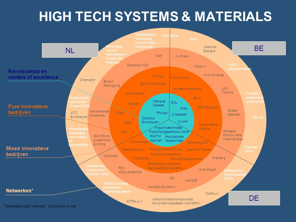 HIGH TECH SYSTEMS & MATERIALS