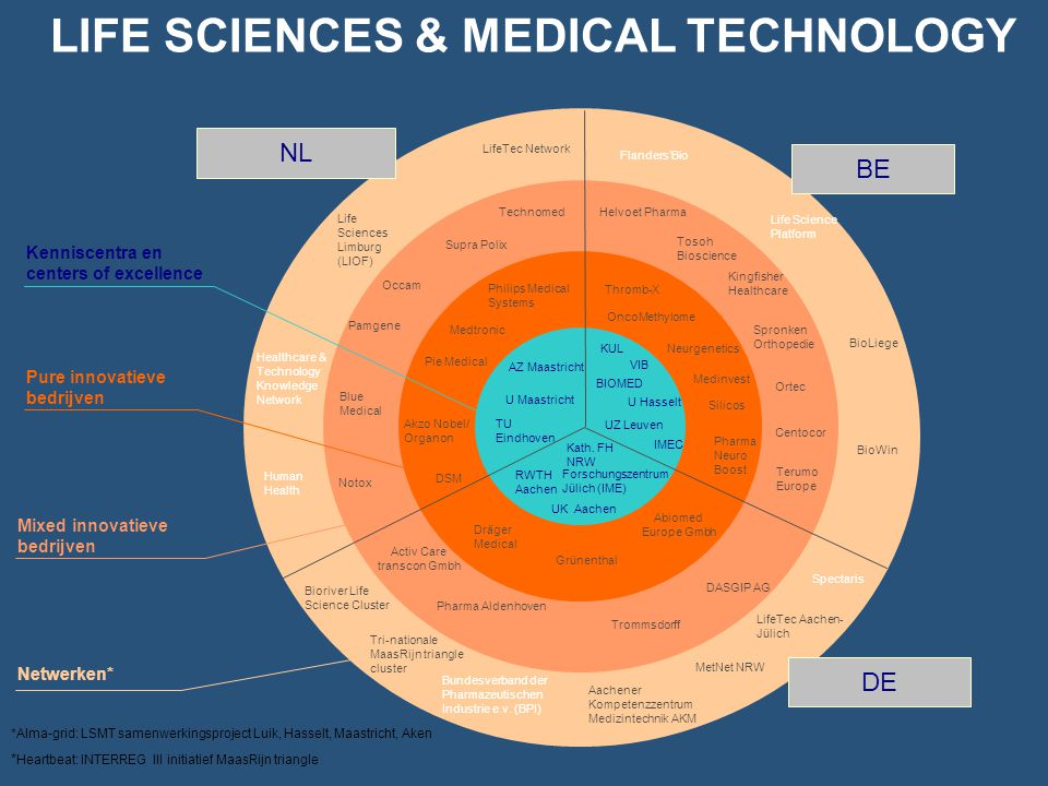 LIFE SCIENCES & MEDICAL TECHNOLOGY