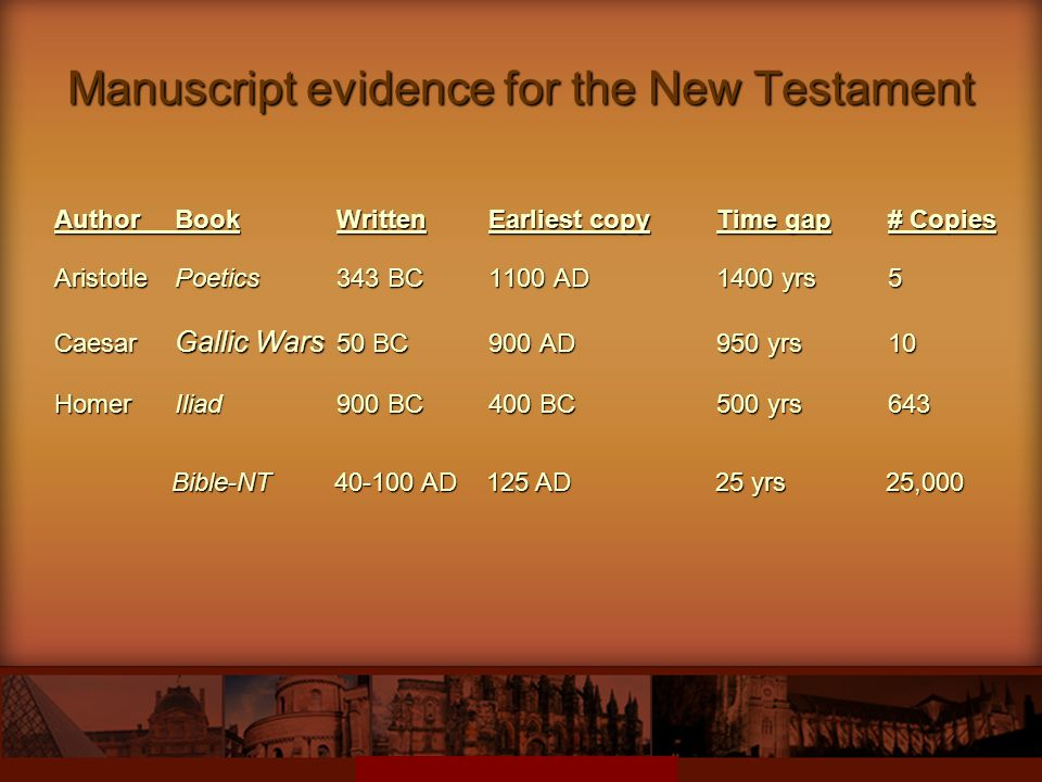 Manuscript evidence for the New Testament