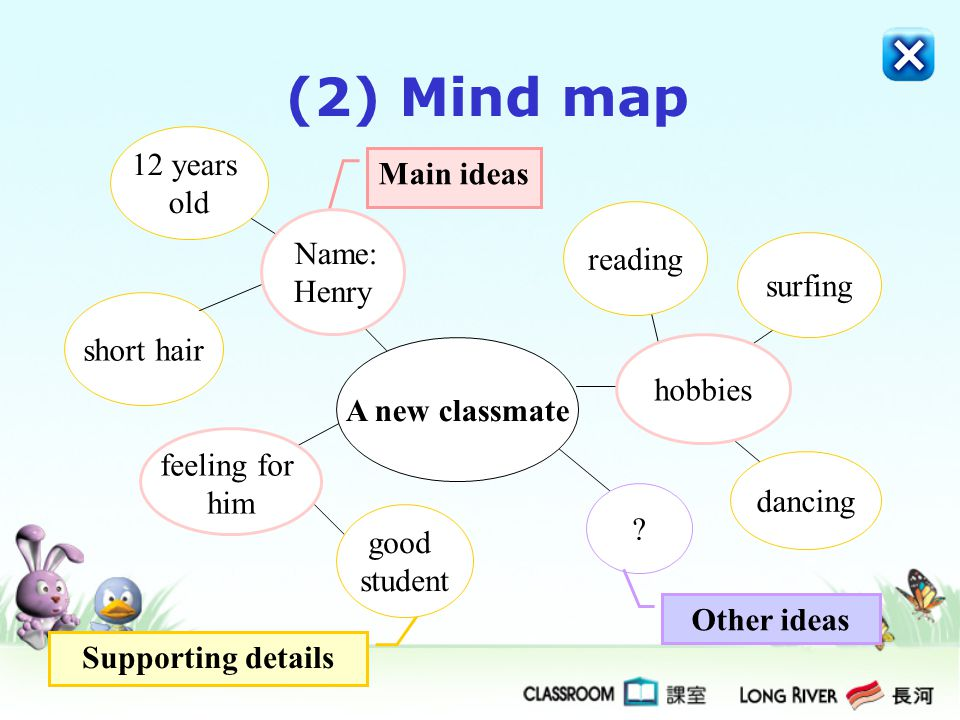 (2) Mind map 12 years Main ideas old Name: reading Henry surfing