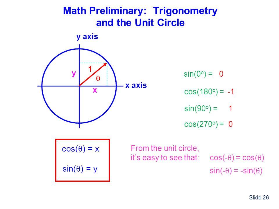 Math Preliminary: Trigonometry and the Unit Circle