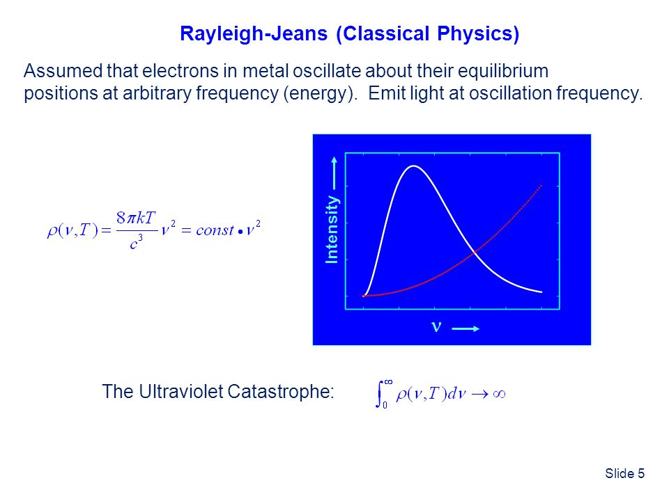 Rayleigh-Jeans (Classical Physics)