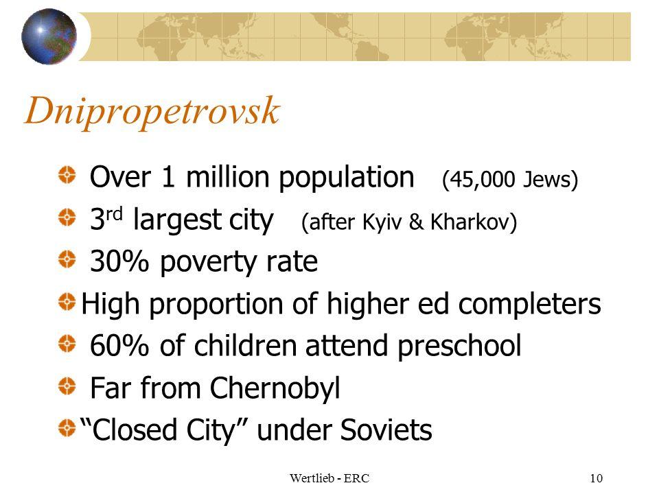 Dnipropetrovsk Over 1 million population (45,000 Jews)